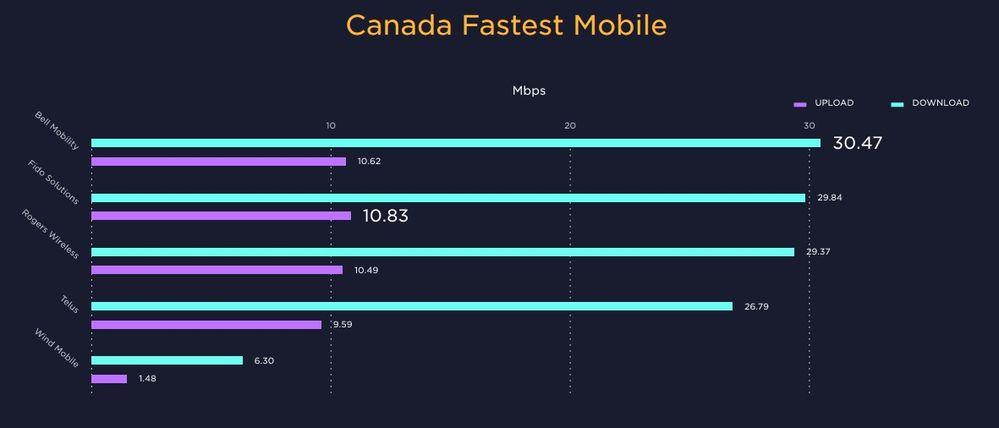 Canada's Fastest Mobile.jpg