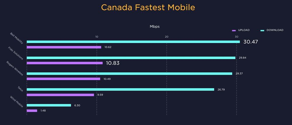 Canada's Fastest Mobile.jpg